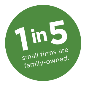 1 in 5 small firms are family-owned.