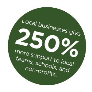Local businesses give 250% more support to local organizations.