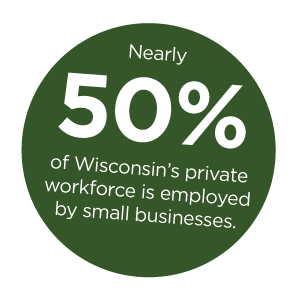 Nearly 50% of Wisconsin's private workforce is employed by small businesses.