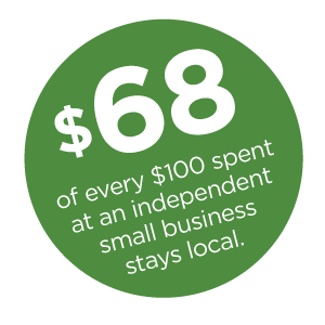 $68 of every $100 spent at an independent small business stays local.